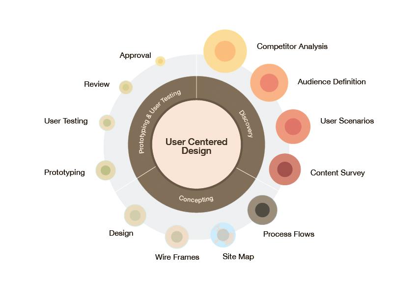 UX Engineering Process